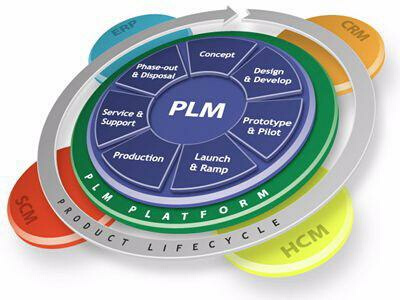 product lifecycle management PLM